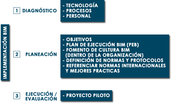 Implementación BIM: claves y documentación