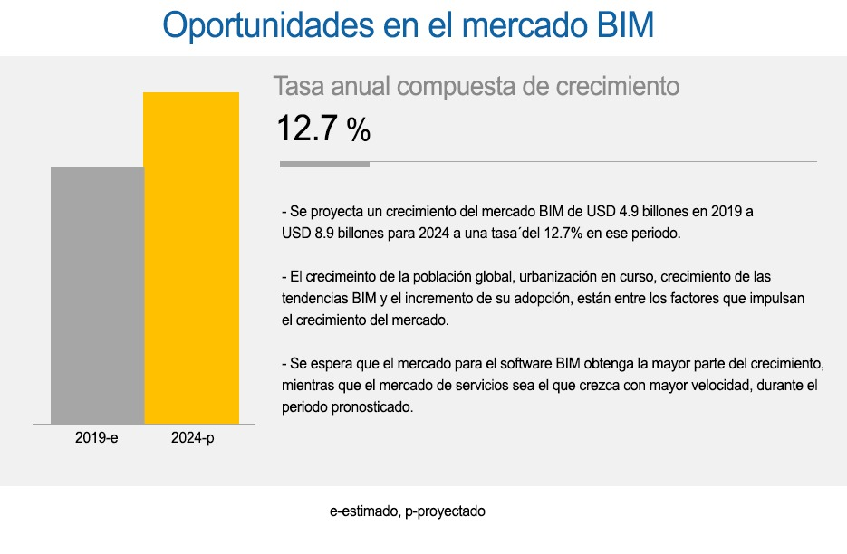 Mercado BIM: pronóstico global para 2024